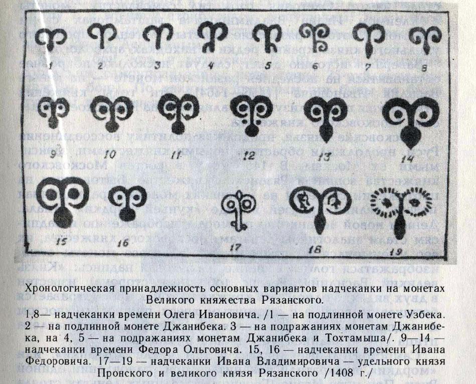 Варианты надчеканки на монетах княжества Рязанского